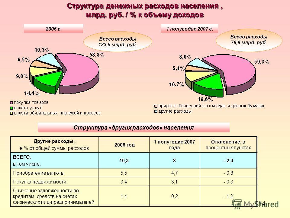 14 2006 г.1 полугодие 2007 г. Структура денежных расходов населения, млрд. руб. / % к объему доходов Другие расходы, в % от общей суммы расходов 2006 год 1 полугодие 2007 года Отклонение, в процентных пунктах ВСЕГО, в том числе: 10,38- 2,3 Приобретен