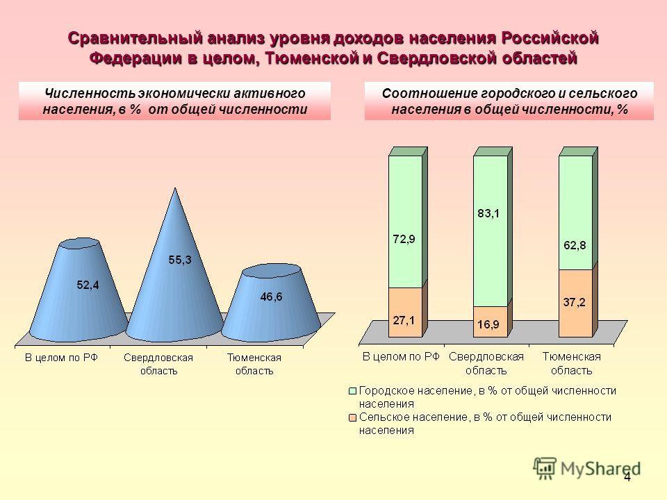 4 Соотношение городского и сельского населения в общей численности, % Численность экономически активного населения, в % от общей численности Сравнительный анализ уровня доходов населения Российской Федерации в целом, Тюменской и Свердловской областей
