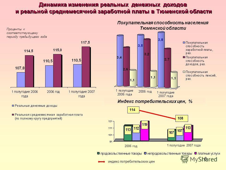 6 Проценты к соответствующему периоду предыдущего года Динамика изменения реальных денежных доходов и реальной среднемесячной заработной платы в Тюменской области и реальной среднемесячной заработной платы в Тюменской области Индекс потребительских ц