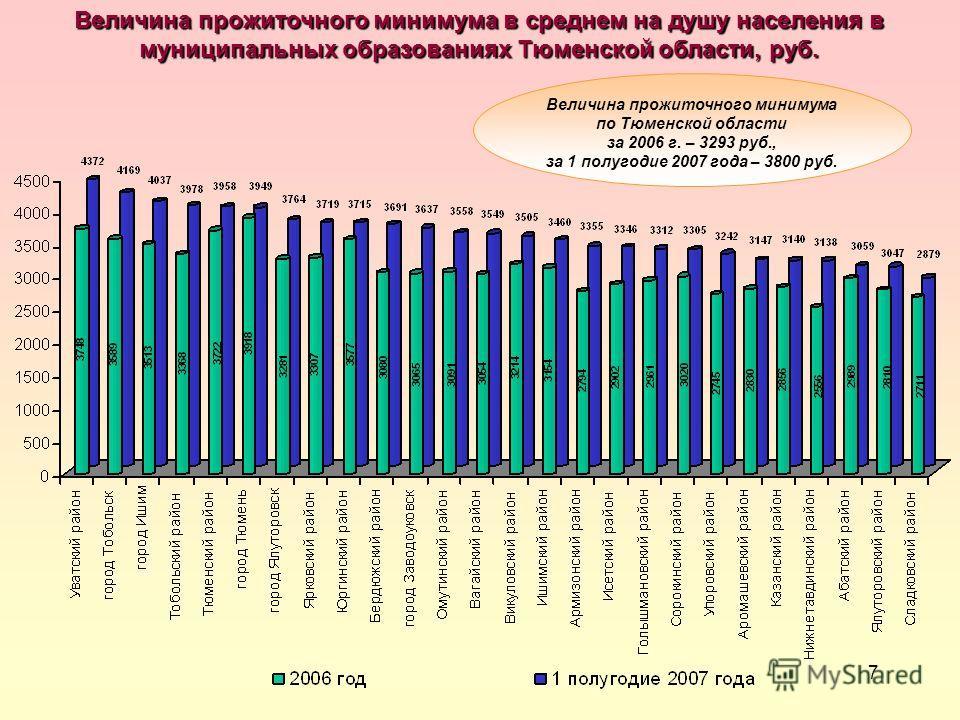 7 Величина прожиточного минимума в среднем на душу населения в муниципальных образованиях Тюменской области, руб. Величина прожиточного минимума по Тюменской области за 2006 г. – 3293 руб., за 1 полугодие 2007 года – 3800 руб.