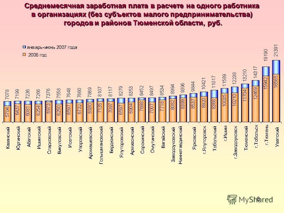 8 Среднемесячная заработная плата в расчете на одного работника в организациях (без субъектов малого предпринимательства) городов и районов Тюменской области, руб. городов и районов Тюменской области, руб.
