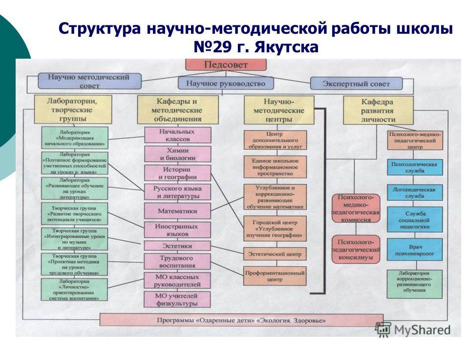 Структура научно-методической работы школы 29 г. Якутска