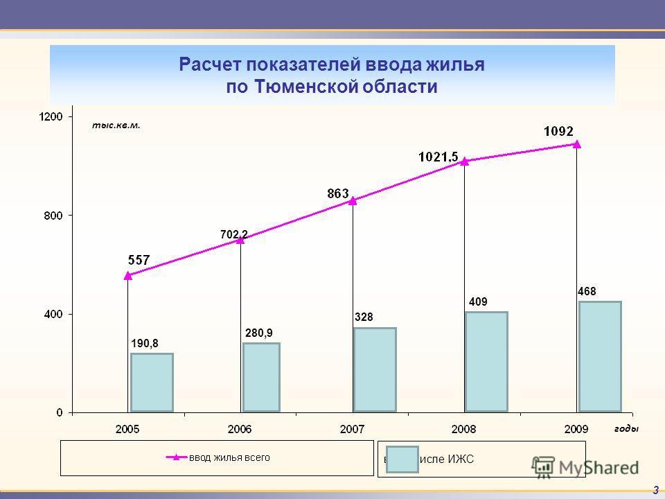 3 Расчет показателей ввода жилья по Тюменской области тыс.кв.м. годы 328 280,9 702,2 409 468 190,8 в том числе ИЖС