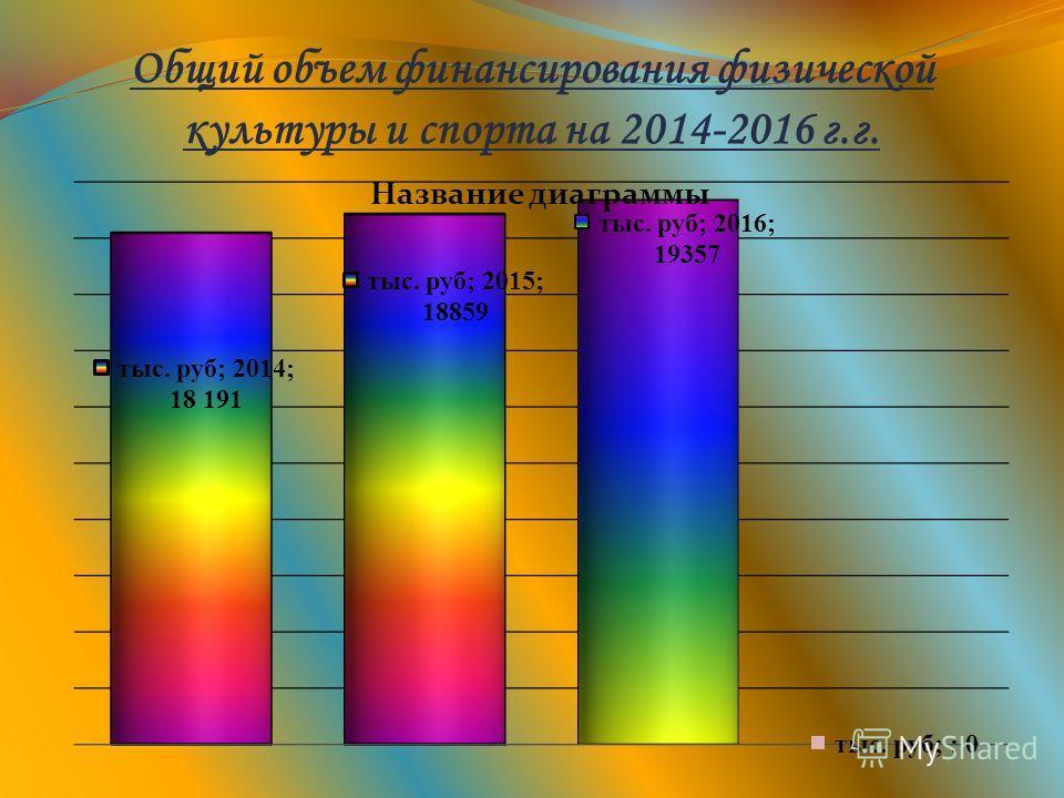Общий объем финансирования физической культуры и спорта на 2014-2016 г.г.