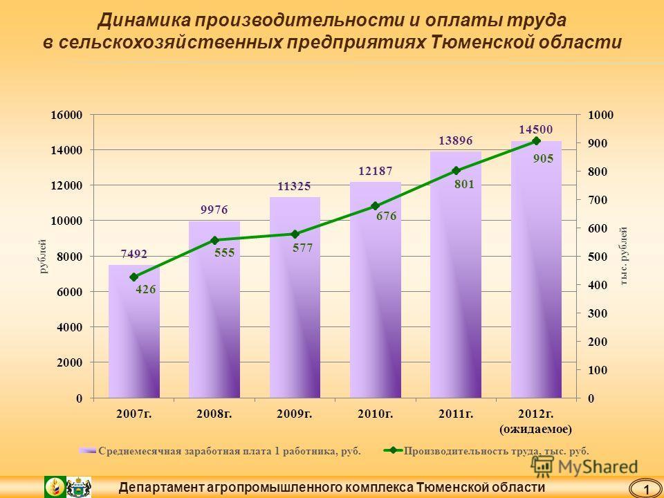 Департамент агропромышленного комплекса Тюменской области Динамика производительности и оплаты труда в сельскохозяйственных предприятиях Тюменской области 1