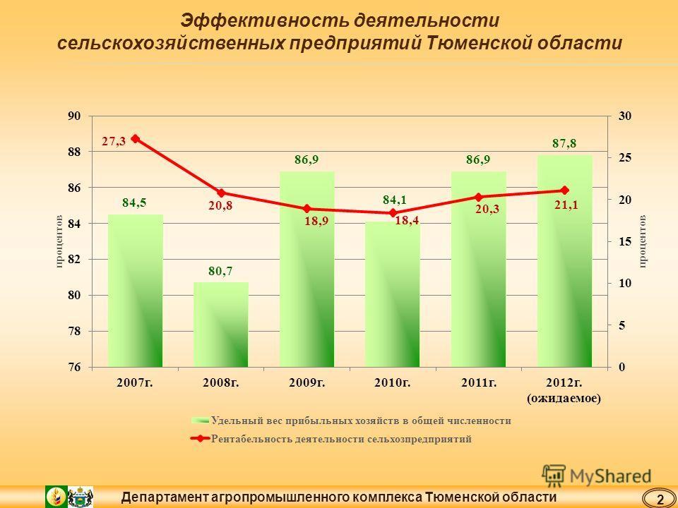 Департамент агропромышленного комплекса Тюменской области Эффективность деятельности сельскохозяйственных предприятий Тюменской области 2