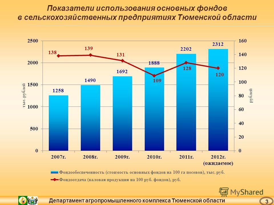 Департамент агропромышленного комплекса Тюменской области Показатели использования основных фондов в сельскохозяйственных предприятиях Тюменской области 3