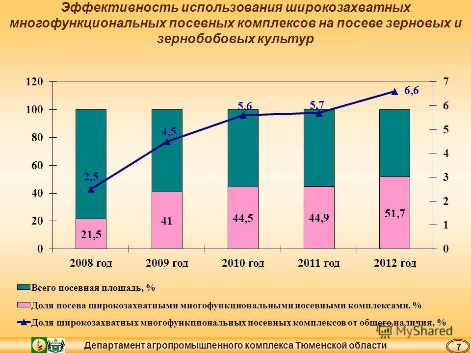 Департамент агропромышленного комплекса Тюменской области Эффективность использования широкозахватных многофункциональных посевных комплексов на посеве зерновых и зернобобовых культур 7