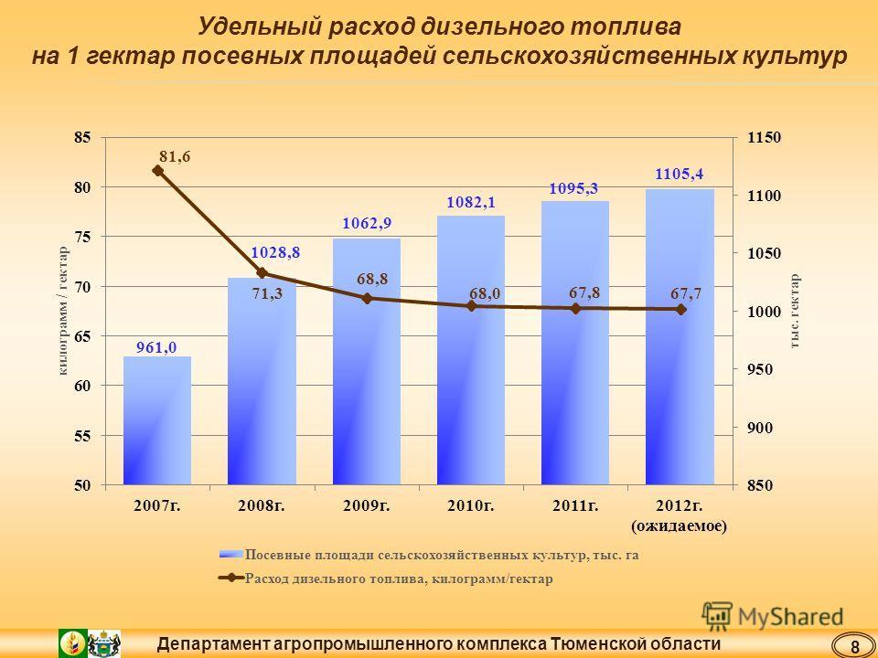 Департамент агропромышленного комплекса Тюменской области Удельный расход дизельного топлива на 1 гектар посевных площадей сельскохозяйственных культур 8