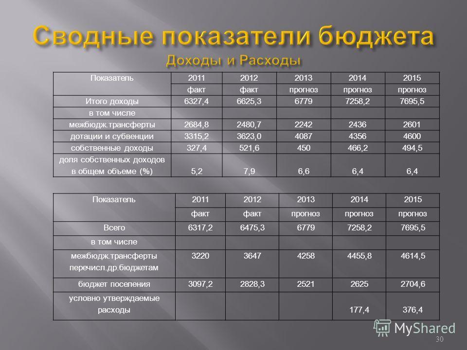 Показатель20112012201320142015 факт прогноз Итого доходы6327,46625,367797258,27695,5 в том числе межбюдж.трансферты2684,82480,7224224362601 дотации и субвенции3315,23623,0408743564600 собственные доходы327,4521,6450466,2494,5 доля собственных доходов