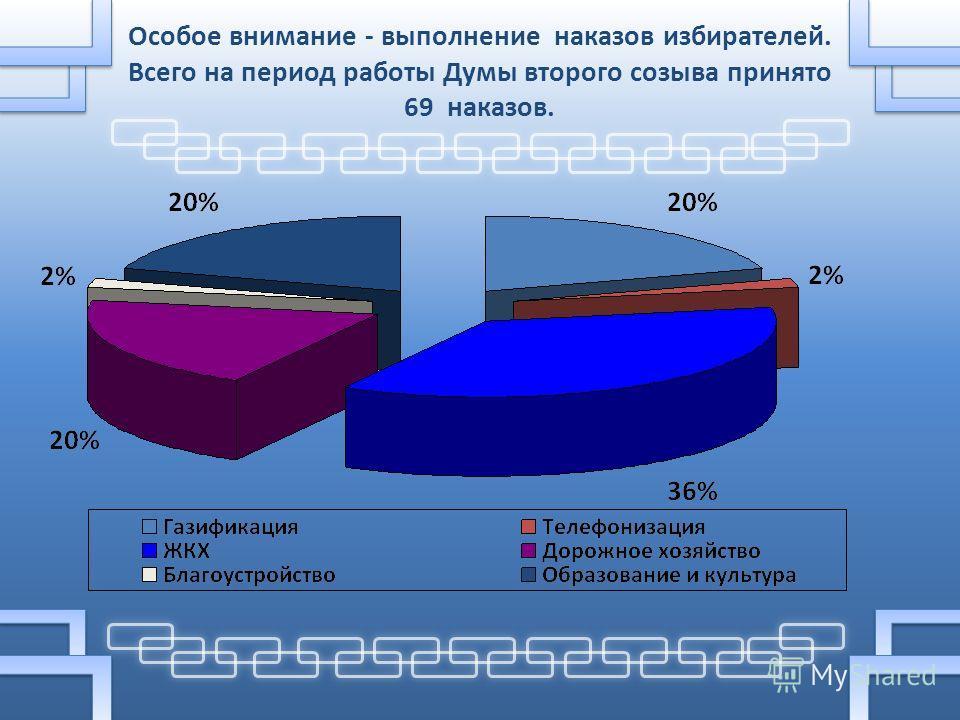 Особое внимание - выполнение наказов избирателей. Всего на период работы Думы второго созыва принято 69 наказов.