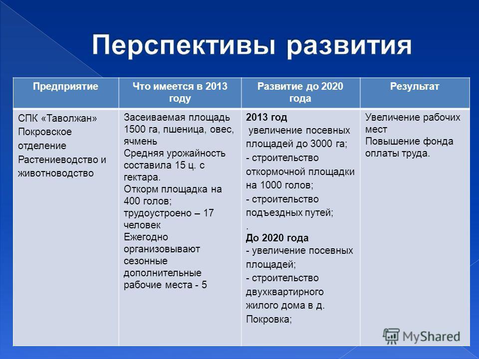 ПредприятиеЧто имеется в 2013 году Развитие до 2020 года Результат СПК «Таволжан» Покровское отделение Растениеводство и животноводство Засеиваемая площадь 1500 га, пшеница, овес, ячмень Средняя урожайность составила 15 ц. с гектара. Откорм площадка