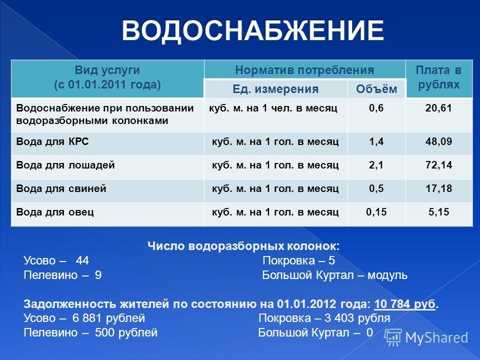 Вид услуги (с 01.01.2011 года) Норматив потребленияПлата в рублях Ед. измеренияОбъём Водоснабжение при пользовании водоразборными колонками куб. м. на 1 чел. в месяц0,620,61 Вода для КРСкуб. м. на 1 гол. в месяц1,448,09 Вода для лошадейкуб. м. на 1 г