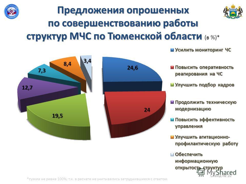 Предложения опрошенных по совершенствованию работы структур МЧС по Тюменской области Предложения опрошенных по совершенствованию работы структур МЧС по Тюменской области (в %)* *сумма не равна 100%, т.к. в расчете не учитывались затруднившиеся с отве