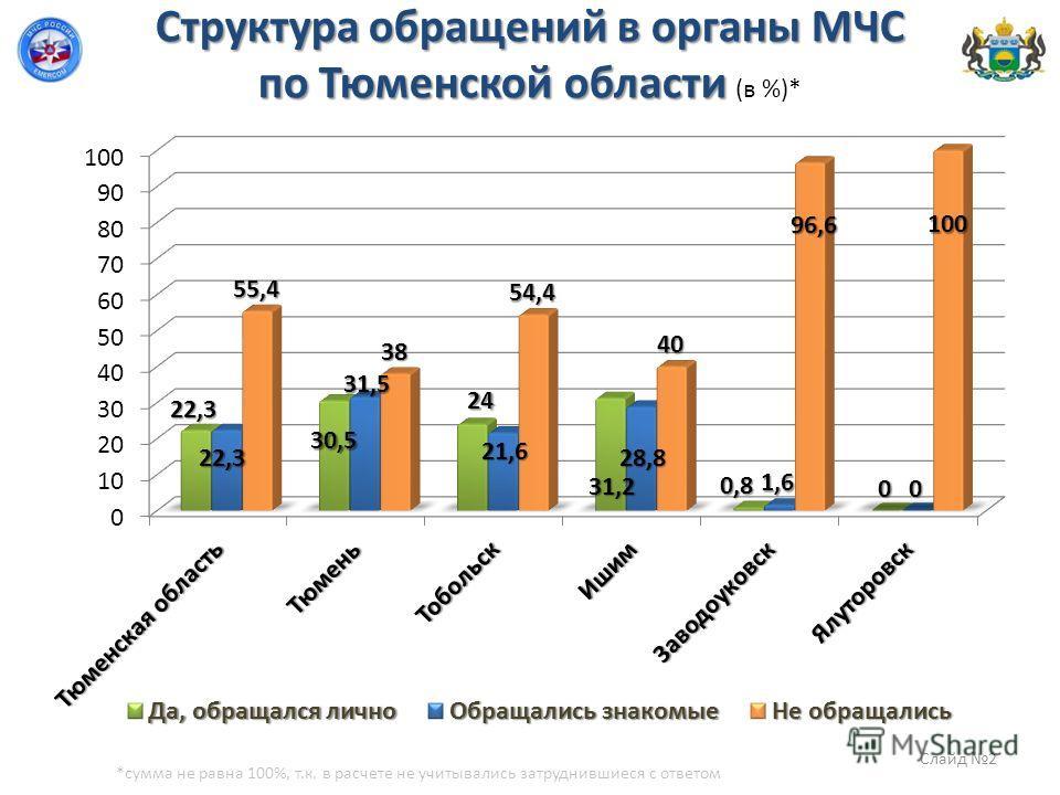 Структура обращений в органы МЧС по Тюменской области Структура обращений в органы МЧС по Тюменской области (в %)* *сумма не равна 100%, т.к. в расчете не учитывались затруднившиеся с ответом Слайд 2