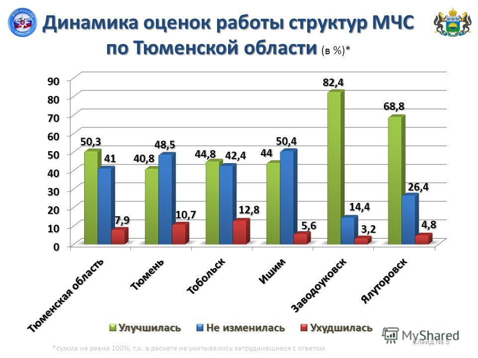 Динамика оценок работы структур МЧС по Тюменской области Динамика оценок работы структур МЧС по Тюменской области (в %)* *сумма не равна 100%, т.к. в расчете не учитывались затруднившиеся с ответом Слайд 5