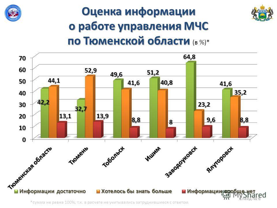 Оценка информации о работе управления МЧС по Тюменской области Оценка информации о работе управления МЧС по Тюменской области (в %)* *сумма не равна 100%, т.к. в расчете не учитывались затруднившиеся с ответом Слайд 6