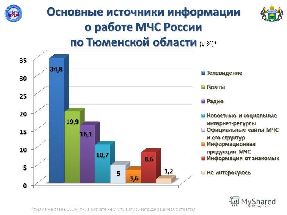 Основные источники информации о работе МЧС России по Тюменской области Основные источники информации о работе МЧС России по Тюменской области (в %)* *сумма не равна 100%, т.к. в расчете не учитывались затруднившиеся с ответом Слайд 7