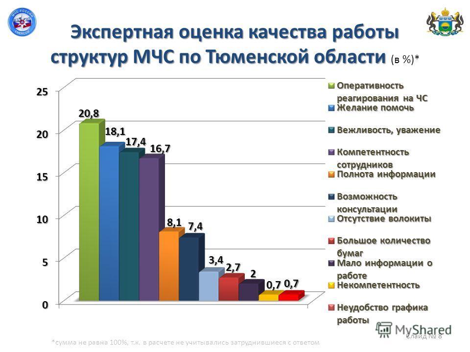 Экспертная оценка качества работы структур МЧС по Тюменской области Экспертная оценка качества работы структур МЧС по Тюменской области (в %)* Слайд 8 *сумма не равна 100%, т.к. в расчете не учитывались затруднившиеся с ответом