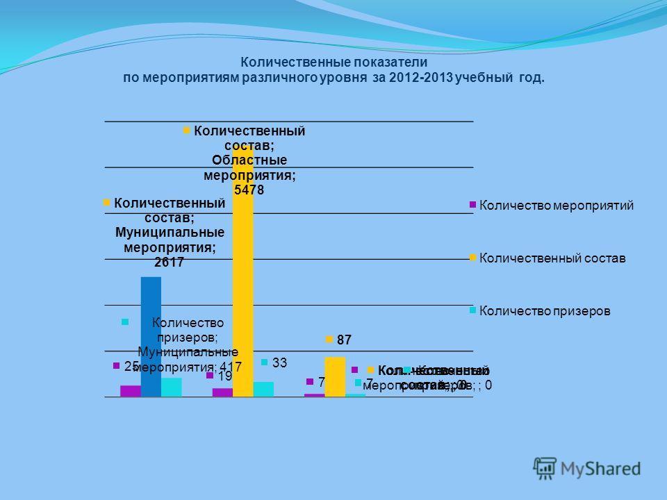 Количественные показатели по мероприятиям различного уровня за 2012-2013 учебный год.