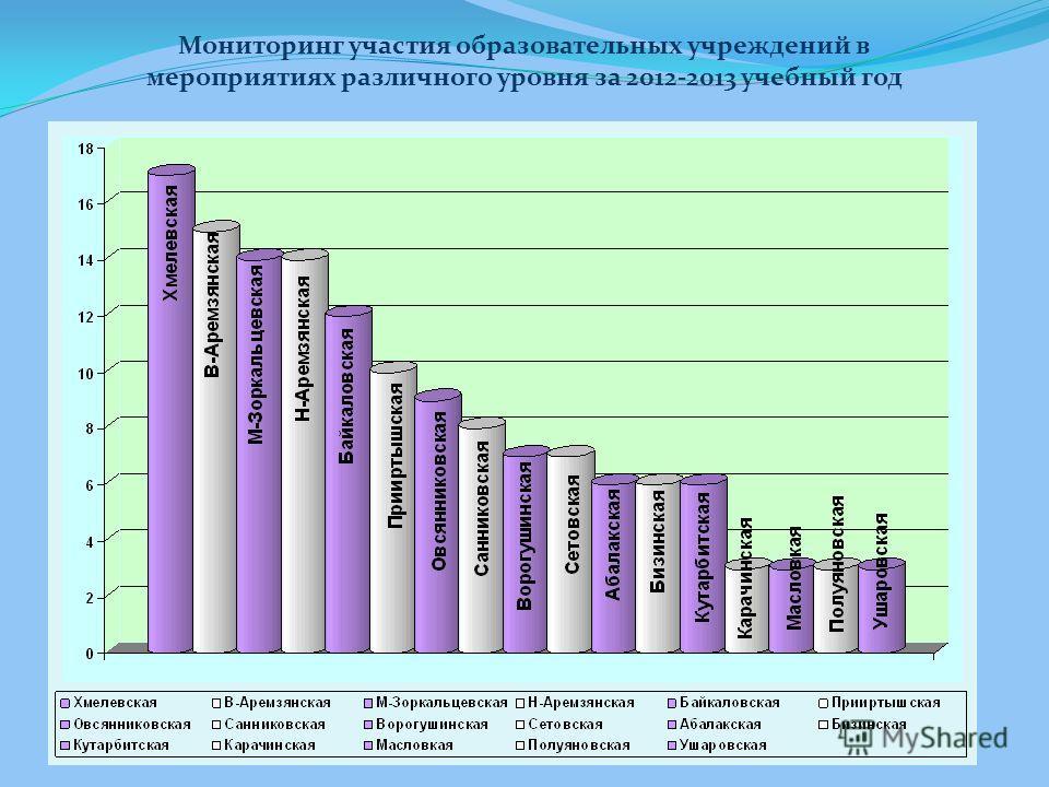 Мониторинг участия образовательных учреждений в мероприятиях различного уровня за 2012-2013 учебный год