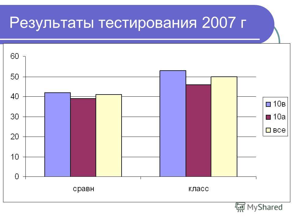 Результаты тестирования 2007 г