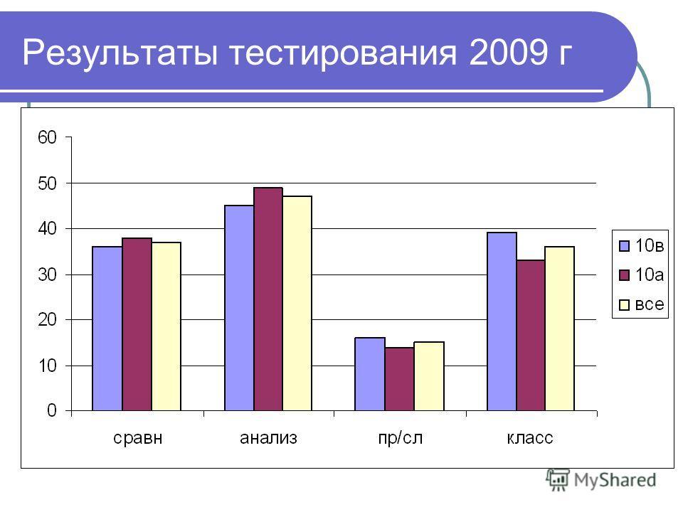 Результаты тестирования 2009 г