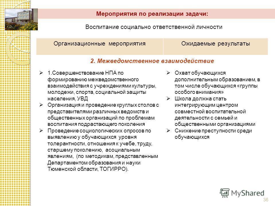 Мероприятия по реализации задачи: 36 Воспитание социально ответственной личности Организационные мероприятияОжидаемые результаты 2. Межведомственное взаимодействие 1.Совершенствование НПА по формированию межведомственного взаимодействия с учреждениям