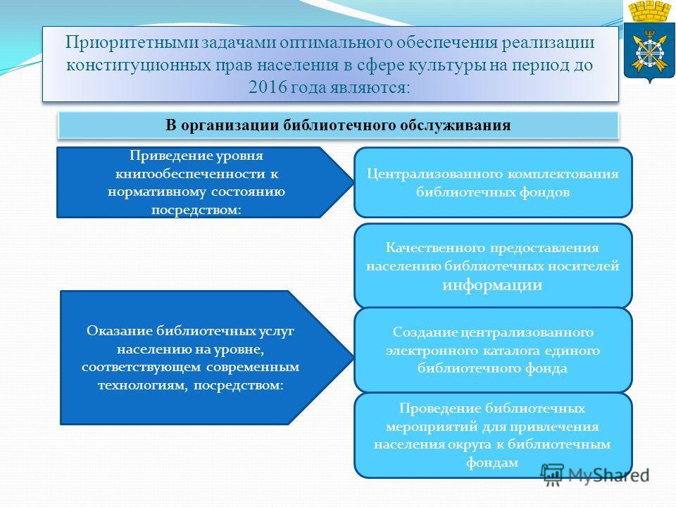 Приоритетными задачами оптимального обеспечения реализации конституционных прав населения в сфере культуры на период до 2016 года являются: Приведение уровня книгообеспеченности к нормативному состоянию посредством: Централизованного комплектования б