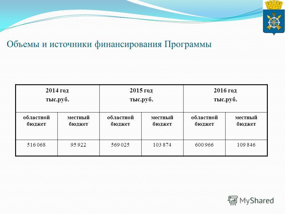 Объемы и источники финансирования Программы 2014 год тыс.руб. 2015 год тыс.руб. 2016 год тыс.руб. областной бюджет местный бюджет областной бюджет местный бюджет областной бюджет местный бюджет 516 06895 922569 025103 874600 966109 846