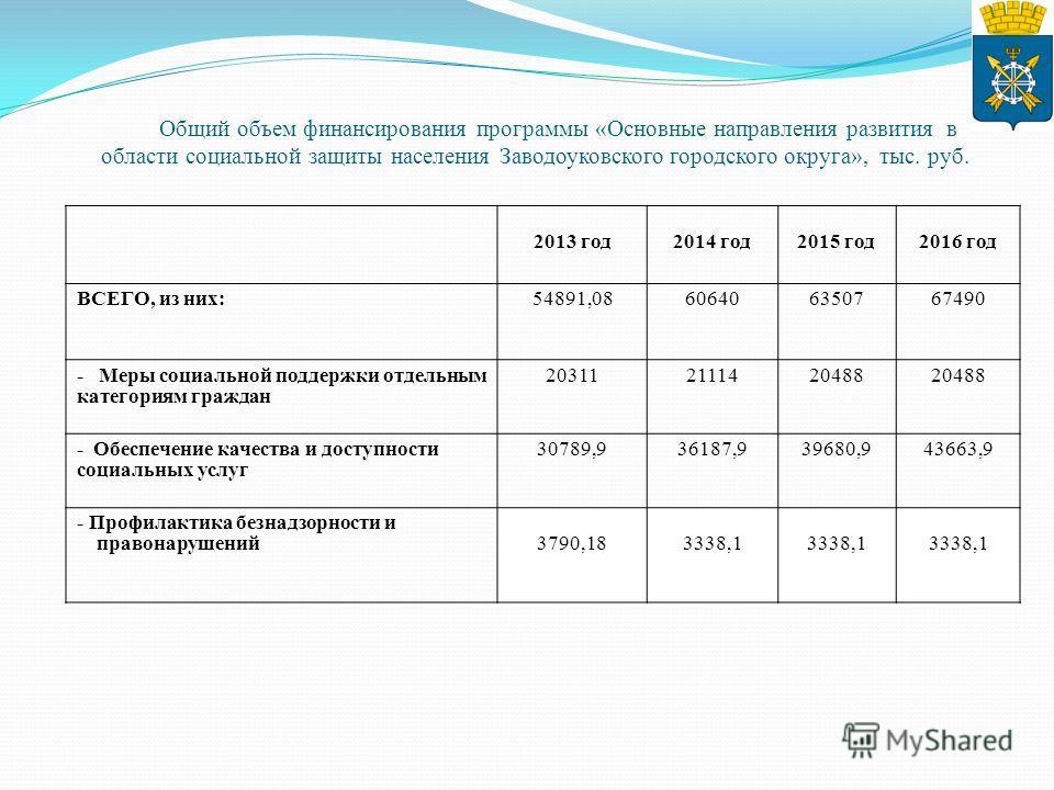 Общий объем финансирования программы «Основные направления развития в области социальной защиты населения Заводоуковского городского округа», тыс. руб. 2013 год2014 год2015 год2016 год ВСЕГО, из них:54891,08 606406350767490 - Меры социальной поддержк