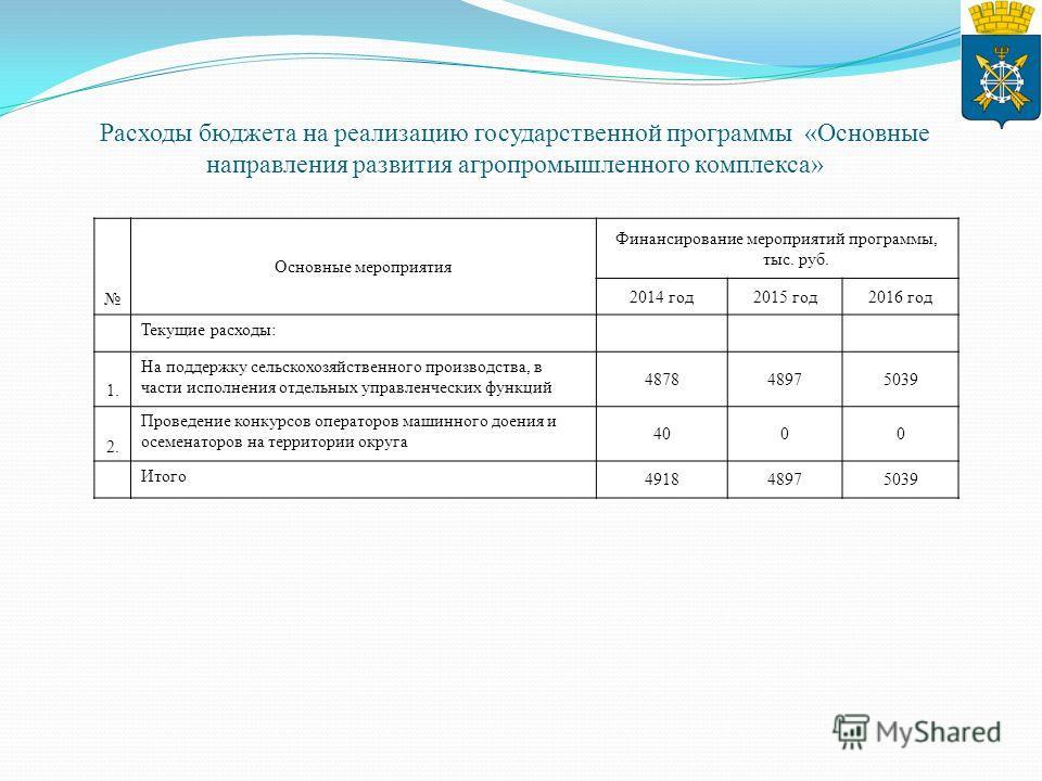Расходы бюджета на реализацию государственной программы «Основные направления развития агропромышленного комплекса» Основные мероприятия Финансирование мероприятий программы, тыс. руб. 2014 год2015 год2016 год Текущие расходы: 1. На поддержку сельско