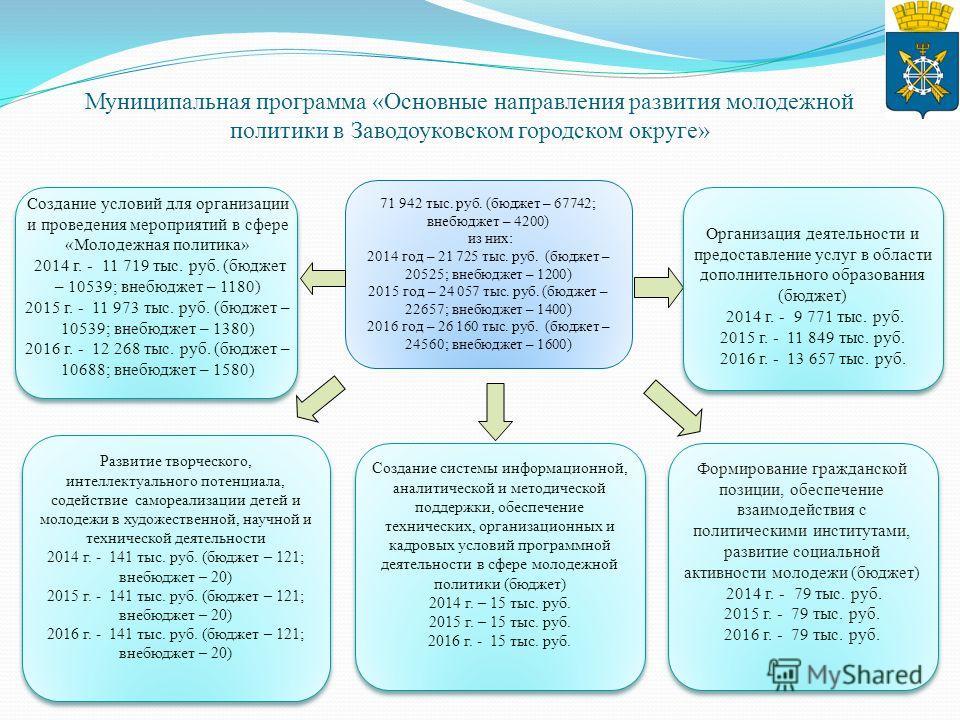 71 942 тыс. руб. (бюджет – 67742; внебюджет – 4200) из них: 2014 год – 21 725 тыс. руб. (бюджет – 20525; внебюджет – 1200) 2015 год – 24 057 тыс. руб. (бюджет – 22657; внебюджет – 1400) 2016 год – 26 160 тыс. руб. (бюджет – 24560; внебюджет – 1600) Р