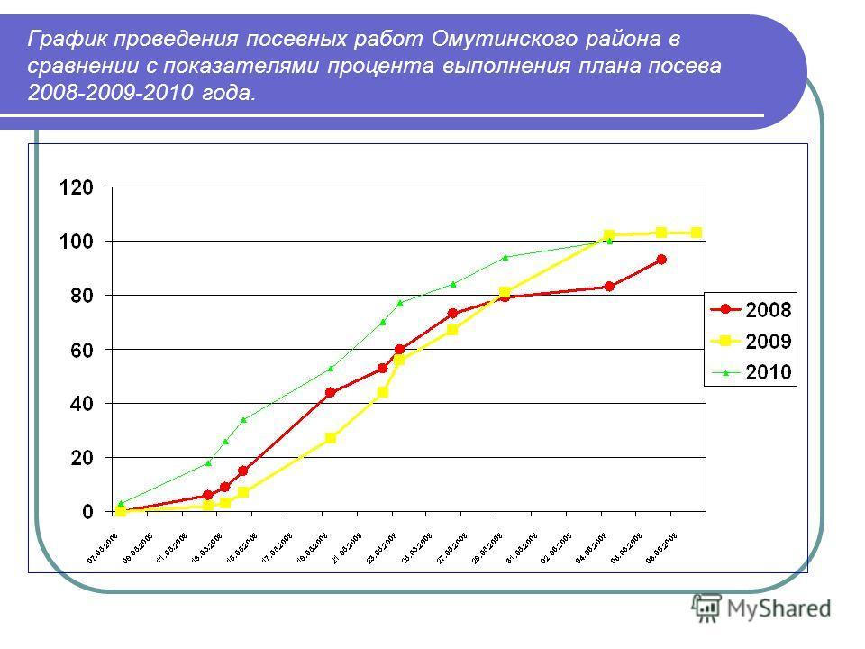 График проведения посевных работ Омутинского района в сравнении с показателями процента выполнения плана посева 2008-2009-2010 года.
