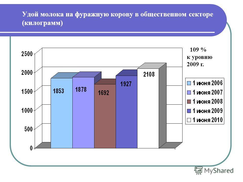 Удой молока на фуражную корову в общественном секторе (килограмм) 109 % к уровню 2009 г.