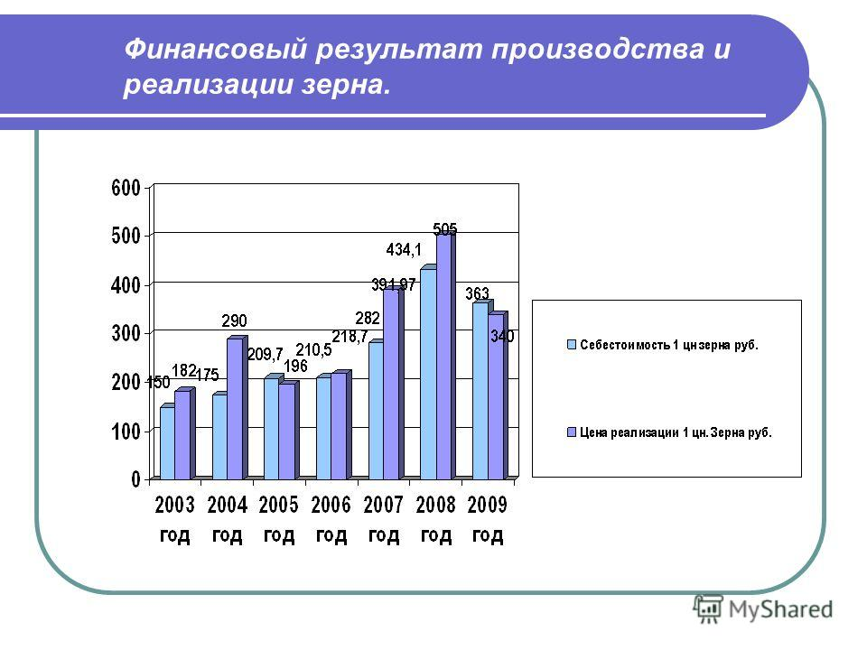 Финансовый результат производства и реализации зерна.