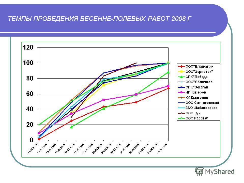 ТЕМПЫ ПРОВЕДЕНИЯ ВЕСЕННЕ-ПОЛЕВЫХ РАБОТ 2008 Г