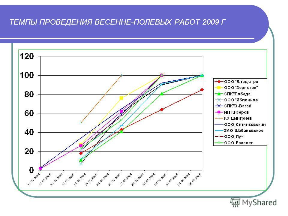 ТЕМПЫ ПРОВЕДЕНИЯ ВЕСЕННЕ-ПОЛЕВЫХ РАБОТ 2009 Г