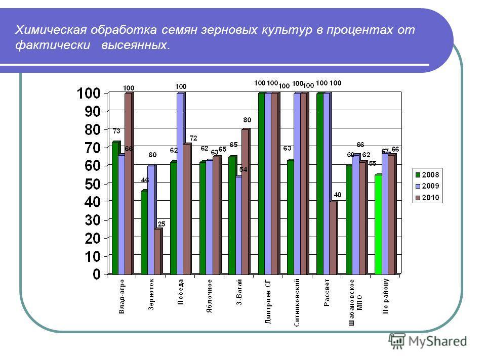 Химическая обработка семян зерновых культур в процентах от фактически высеянных.