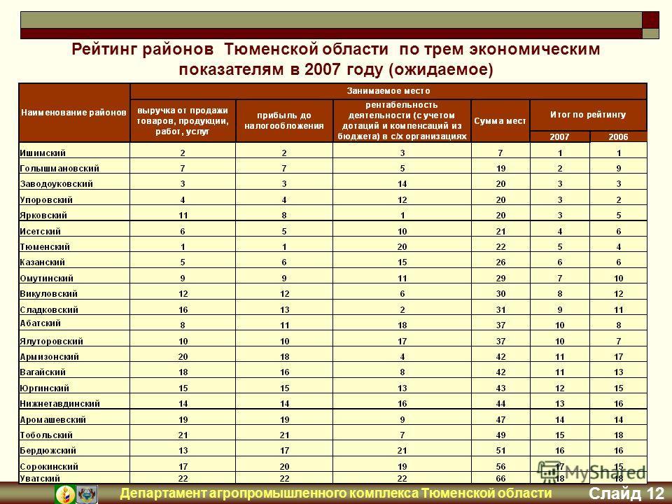 Департамент агропромышленного комплекса Тюменской области Слайд 12 Рейтинг районов Тюменской области по трем экономическим показателям в 2007 году (ожидаемое)