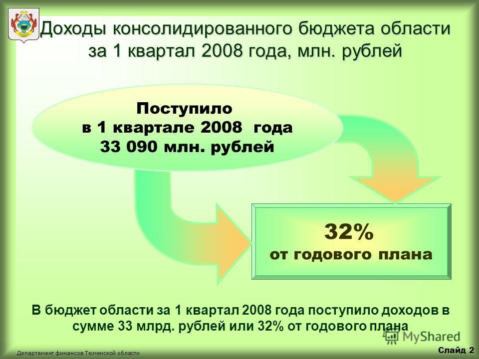 Слайд 1 Департамент финансов Тюменской области Новые положения бюджетного законодательства Процедура утверждения отчетов об исполнении бюджетов за 1 квартал, полугодие и 9 месяцев Введены дополнительные условия предоставления межбюджетных трансфертов