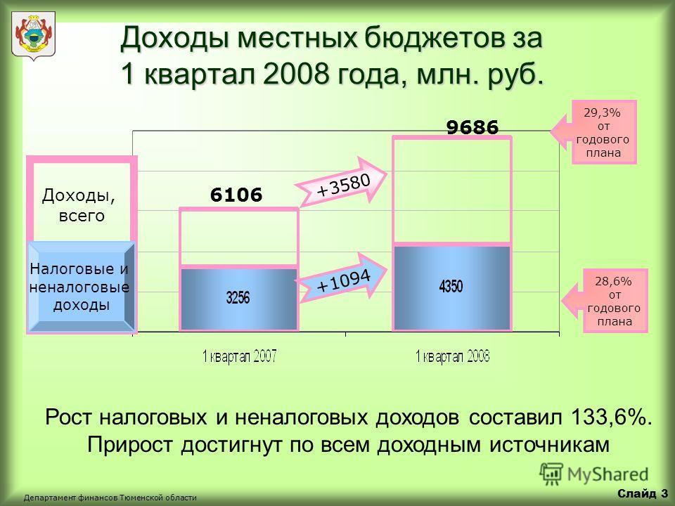 Слайд 2 Департамент финансов Тюменской области Доходы консолидированного бюджета области за 1 квартал 2008 года, млн. рублей В бюджет области за 1 квартал 2008 года поступило доходов в сумме 33 млрд. рублей или 32% от годового плана 32% от годового п