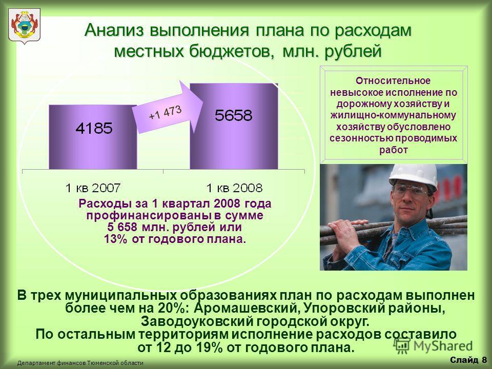 Слайд 7 Департамент финансов Тюменской области Расходы консолидированного бюджета области за 1 квартал 2008 года Расходы бюджета области за 1 квартал 2008 года составили 22 млрд. рублей или 17% от годового плана 17% от годового плана Исполнено расход