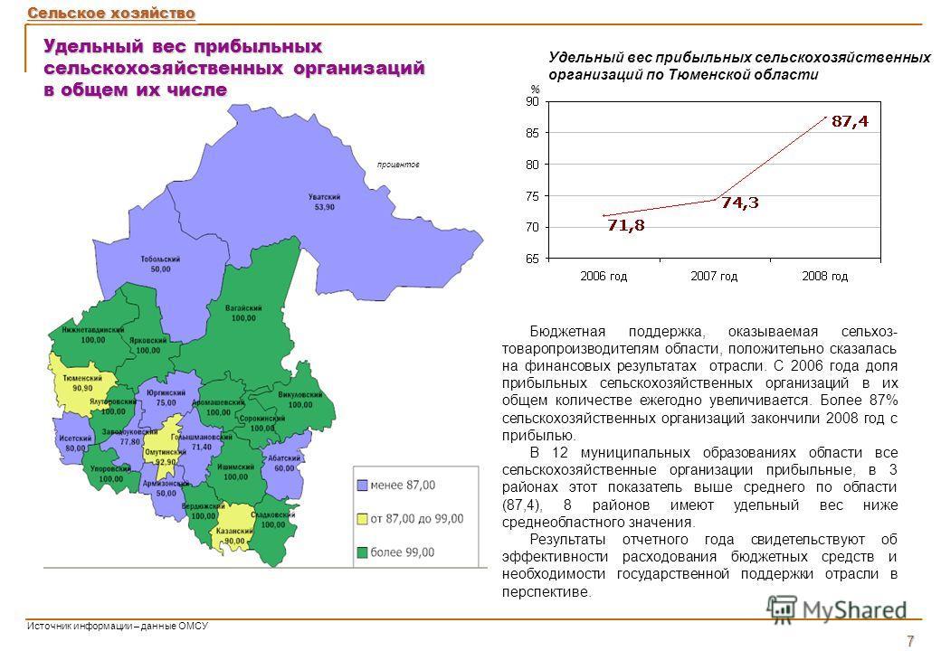 Удельный вес прибыльных сельскохозяйственных организаций в общем их числе Бюджетная поддержка, оказываемая сельхоз- товаропроизводителям области, положительно сказалась на финансовых результатах отрасли. С 2006 года доля прибыльных сельскохозяйственн