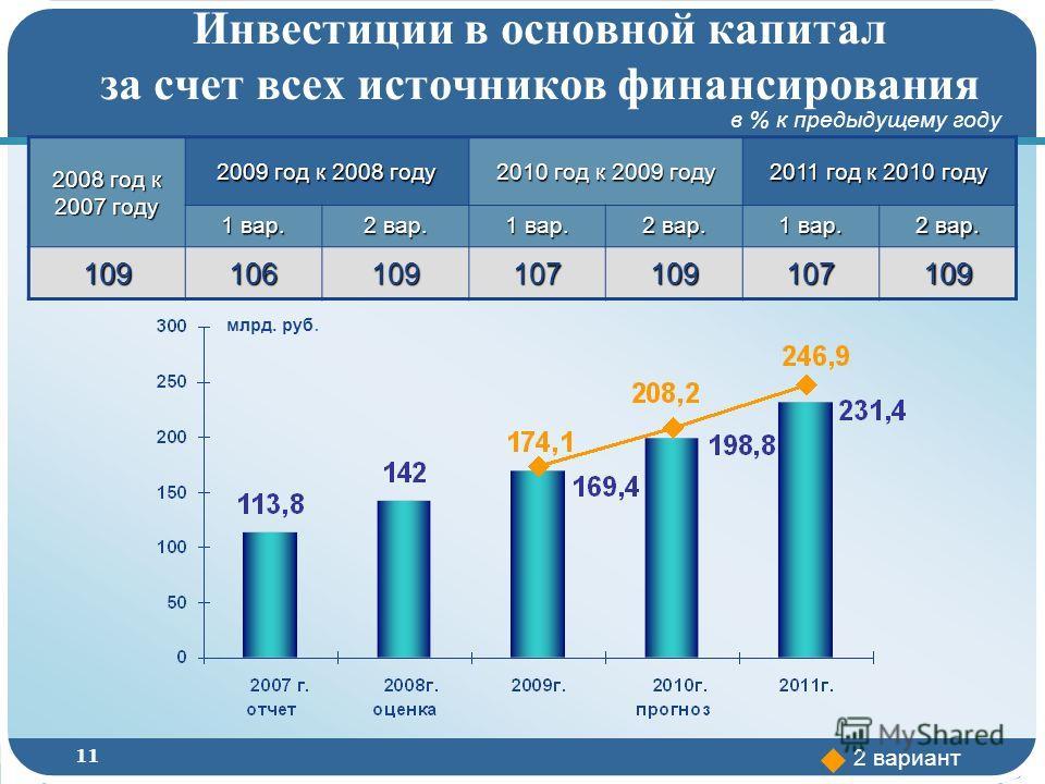 11 2008 год к 2007 году 2009 год к 2008 году 2010 год к 2009 году 2011 год к 2010 году 1 вар. 2 вар. 1 вар. 2 вар. 1 вар. 2 вар. 109106109107109107109 в % к предыдущему году млрд. руб. 2 вариант Инвестиции в основной капитал за счет всех источников ф