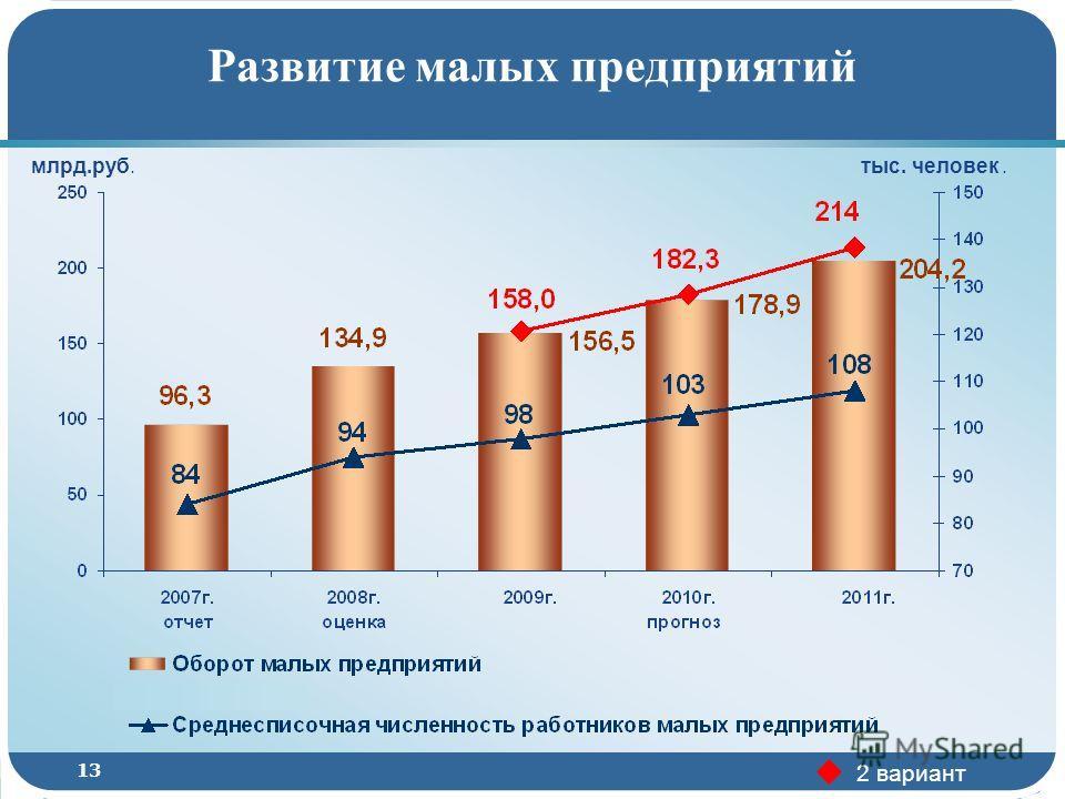 13 Развитие малых предприятий млрд.руб. 2 вариант тыс. человек.