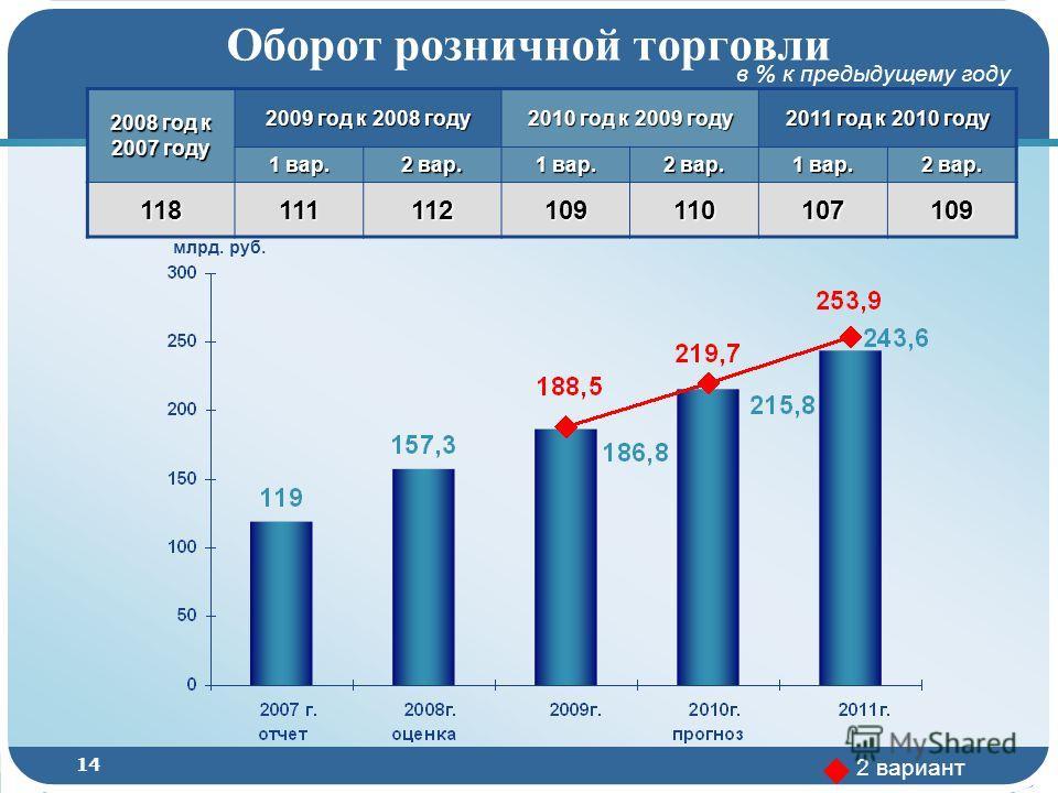 14 Оборот розничной торговли 2008 год к 2007 году 2009 год к 2008 году 2010 год к 2009 году 2011 год к 2010 году 1 вар. 2 вар. 1 вар. 2 вар. 1 вар. 2 вар. 118111112109110107109 в % к предыдущему году млрд. руб. 2 вариант