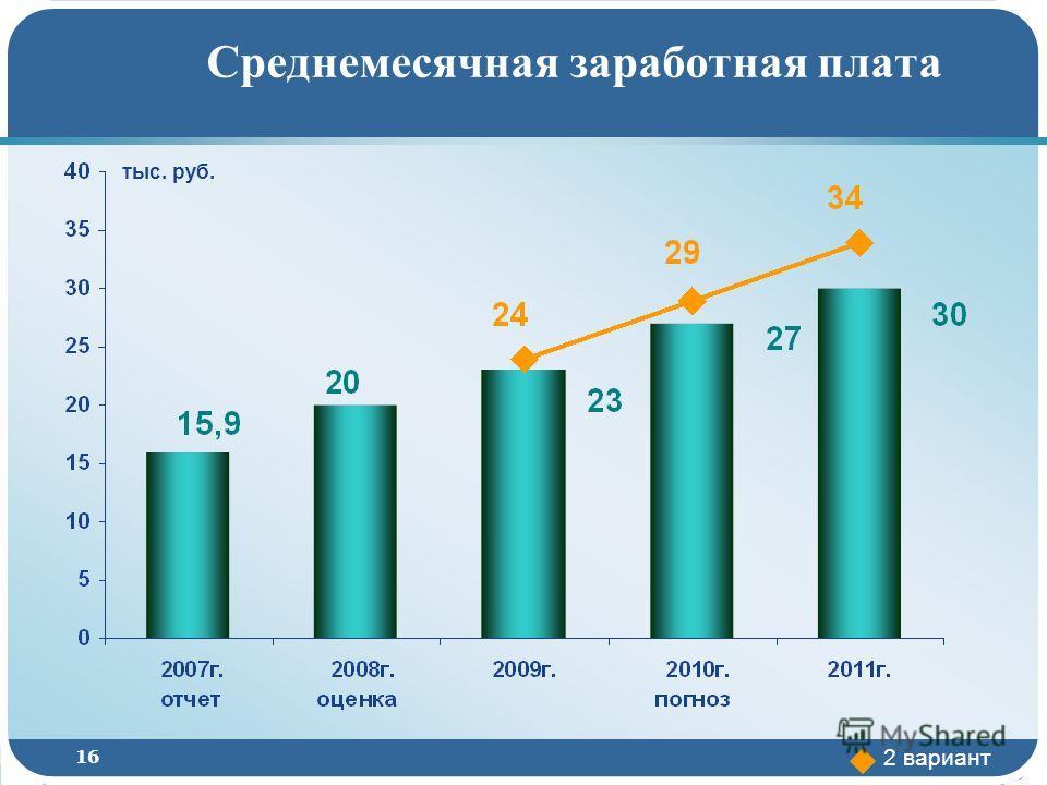16 Среднемесячная заработная плата тыс. руб. 2 вариант