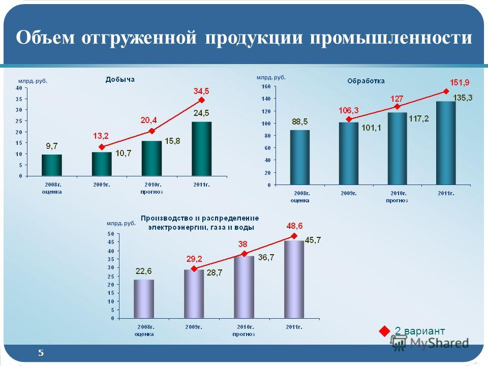 5 Объем отгруженной продукции промышленности 2 вариант млрд. руб.