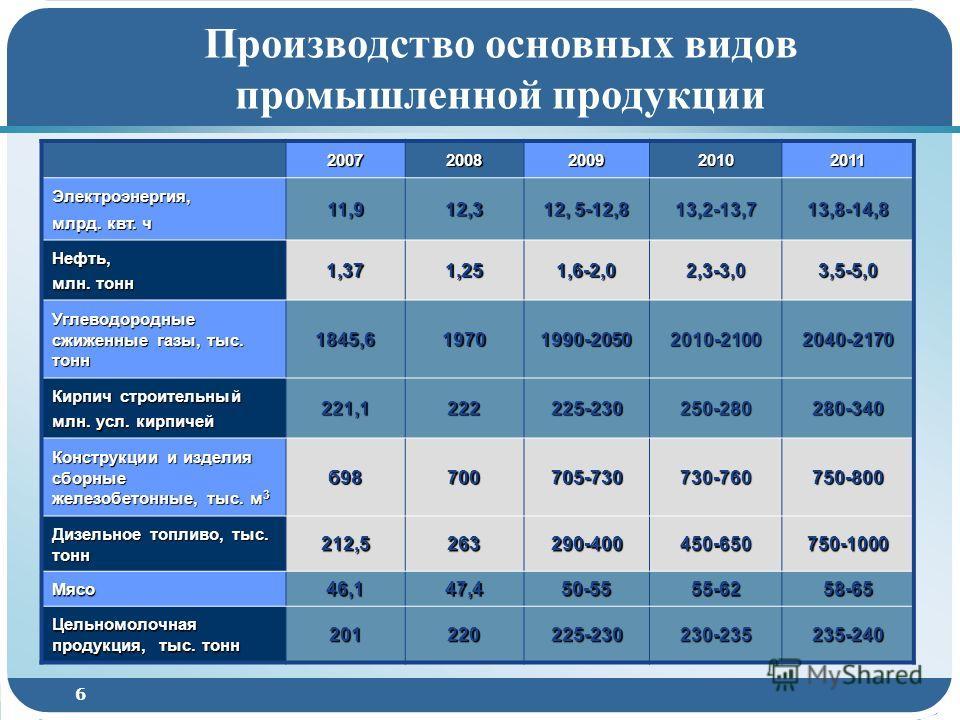 6 Производство основных видов промышленной продукции 20072008200920102011 Электроэнергия, млрд. квт. ч 11,912,3 12, 5-12,8 13,2-13,713,8-14,8 Нефть, млн. тонн 1,371,251,6-2,02,3-3,03,5-5,0 Углеводородные сжиженные газы, тыс. тонн 1845,619701990-20502